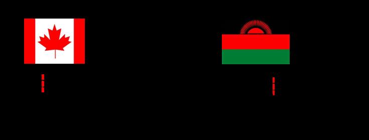 Cdn_Malawi-Index